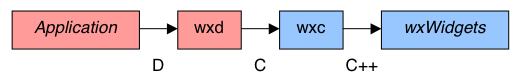 diagram of wxD libraries